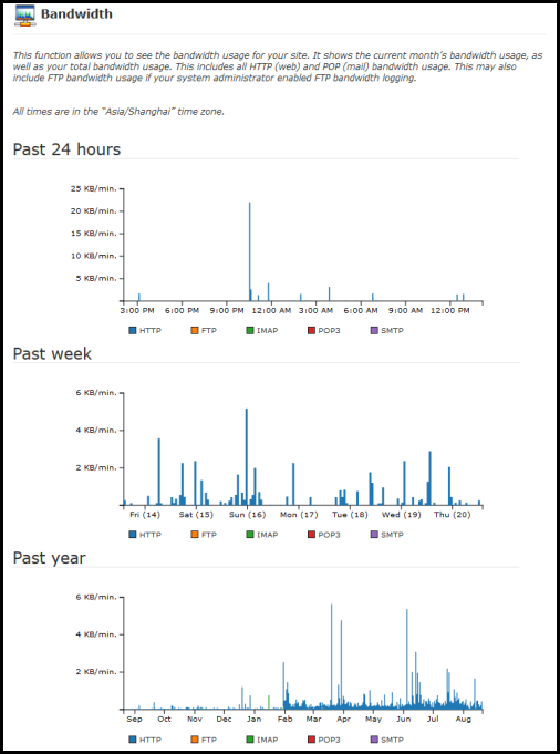 bandwidth page results for the last 24 hours week month year